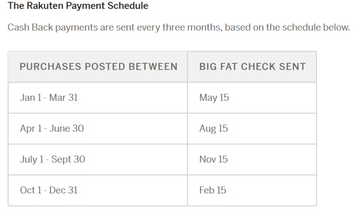 Rakuten (Ebates): How does it work?