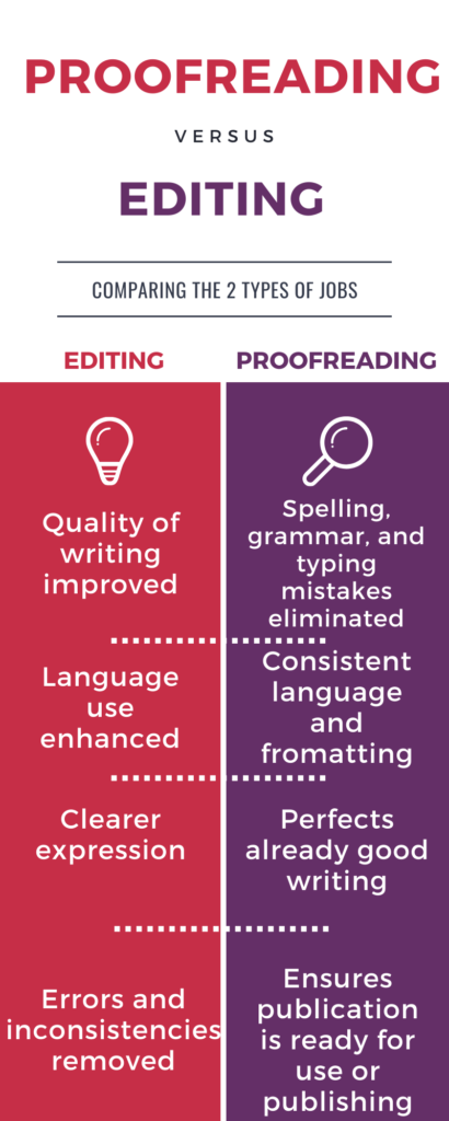 How to become a proofreader and make fulltime income