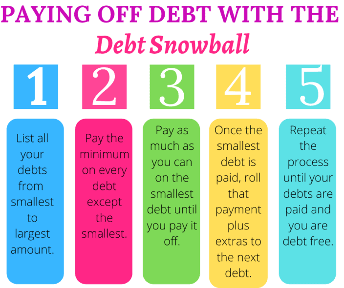 How to pay off debt fast with the debt snowball method