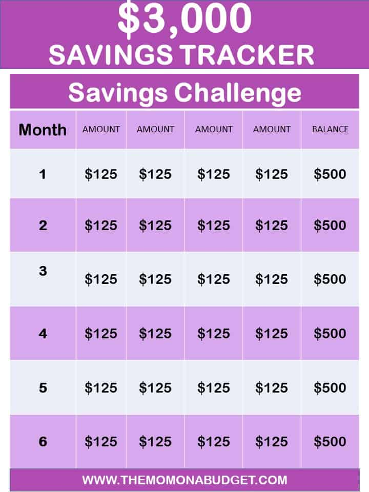 How to save $3,000 in six months